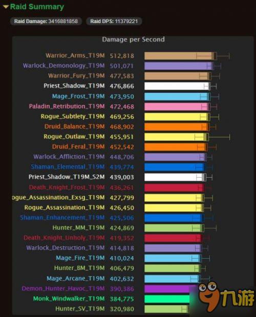 魔兽世界7.1.5最新DPS排行 武器战登顶武僧垫底