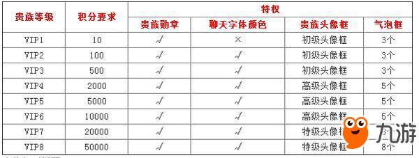 《王者荣耀》v8号账号密码是多少 贵族积分说