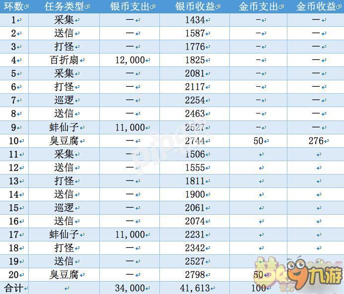 《梦幻西游手游》69级一天净赚4000金币新手技巧详解