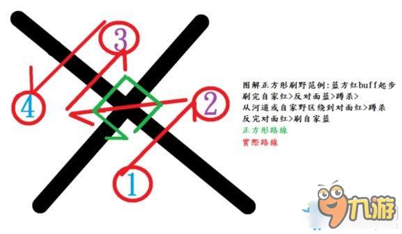 大司马正方形打野套路的路线 LOL正方形打野是什么梗
