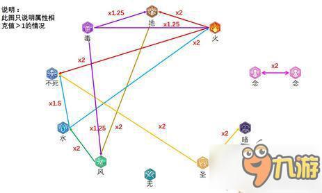 仙境传说ro手游属性怎么互相克制 属性克制解析