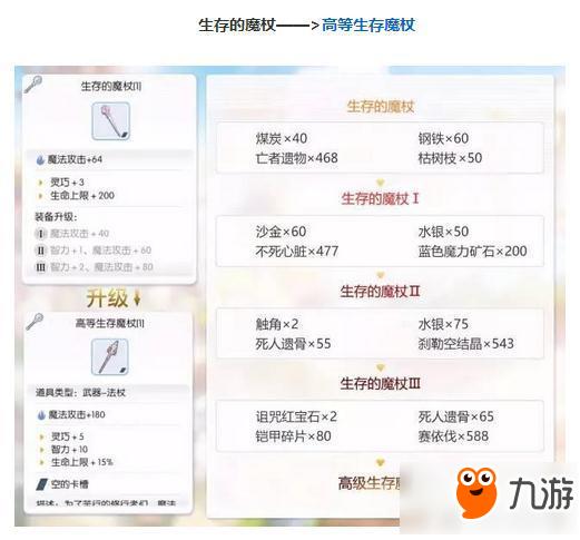 仙境传说RO手游新版装备怎么分四阶段升级 新升级体系详解