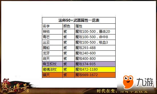 热血传奇手机版56-60级高性价比玩法分享