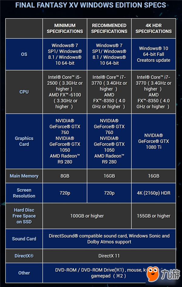 《最终幻想15》PC版配置需求出炉:上4K要GTX1080 Ti