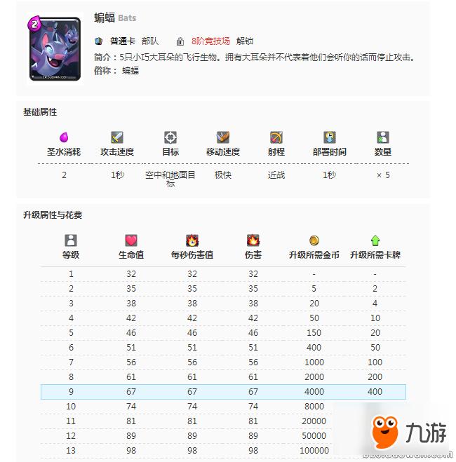 <a id='link_pop' class='keyword-tag' href='http://www.9game.cn/cr/'>皇室战争</a>热点分析:有人说蝙蝠不可能削回4只?