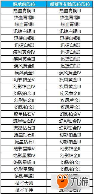QQ飞车S9赛季怎么样 QQ飞车S9赛季活动详情