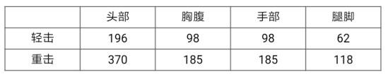 《CF手游》战武器雷霆实测数据分析 雷霆轻击距离比屠龙长