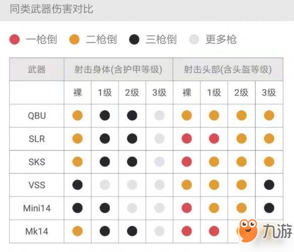 《刺激战场》QBU和Mini14哪个好 QBU和Mini14深度对比分析