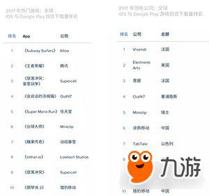 2017年度手游排行榜:全球及中国MAU下 载量及收入排名