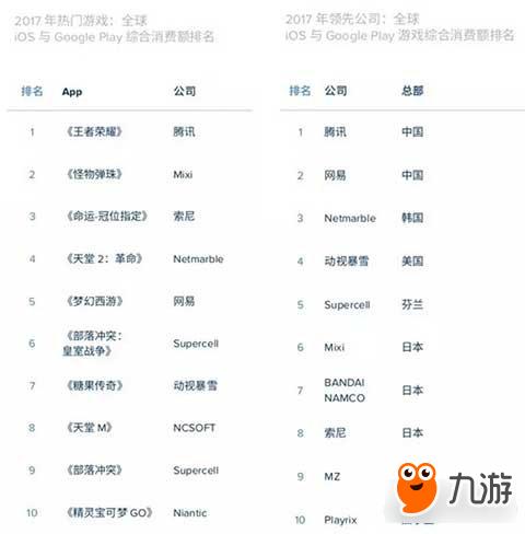 2017年度澳门金沙娱乐开户排行榜:全球及中国MAU下 载量及收入排名