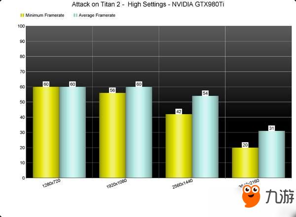 《进击的巨人2》PC性能评测 不需高配CPU,但显卡吃力