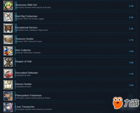 《伊苏8》PC版全成就列表一览 游戏有哪些成就可以达成?