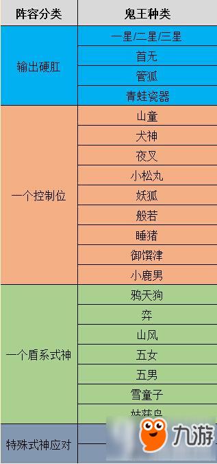 阴阳师超鬼王阵容推荐