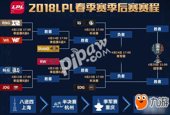 《英雄联盟lol》2018年LPL春季赛季后赛晋级全名单