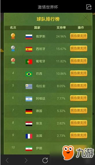 <a id='link_pop' class='keyword-tag' href='http://www.9game.cn/jdqscjzc/'>绝地求生刺激战场</a>世界杯支持哪支球队好点 刺激战场世界杯支持球队推荐