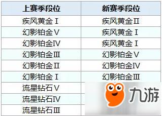 QQ飞车澳门金沙娱乐开户S5赛季段位继承表一览