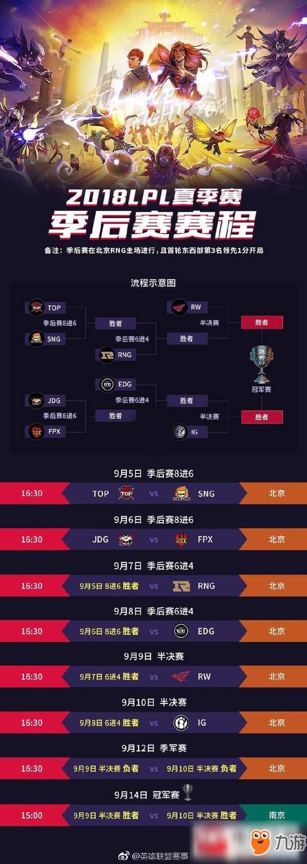 lol2018lpl夏季赛季后赛赛程时间表 lol2018lpl季后赛比赛队伍名单