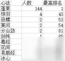 《剑网3》33前两百职业怎样 33前两百职业统计详情一览