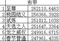 dnf土豪机械排行榜_DNF:国服6月20秒打桩排行榜男女机械居前十新职业剑