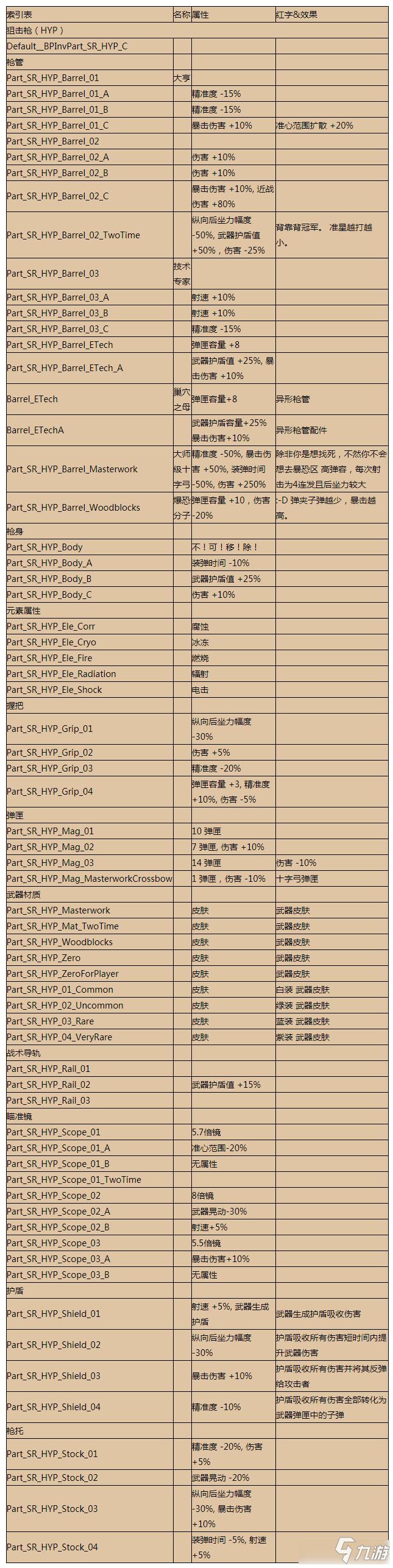 《无主之地3》亥伯龙狙击枪配件代码是多少 狙击枪配件代码表