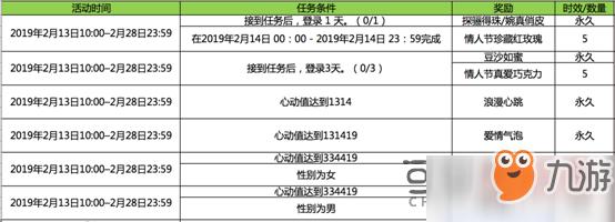 QQ炫舞手游情人节活动有哪些 2019情人节活动介绍一览