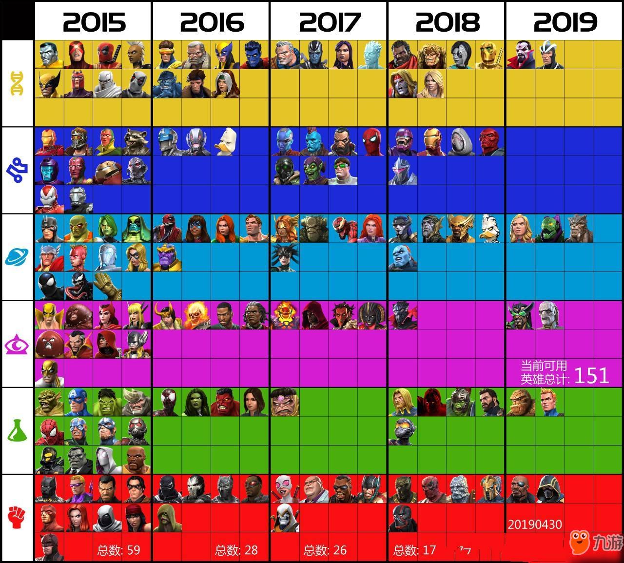 漫威超级争霸战全英雄图鉴 新手英雄有哪些