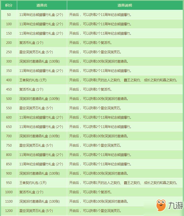 DNF奇妙竹林大丰收活动玩法介绍 竹子图鉴奖励一览