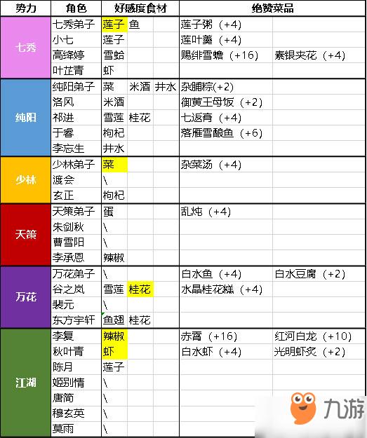 《剑网3指尖江湖》绝赞菜谱怎么