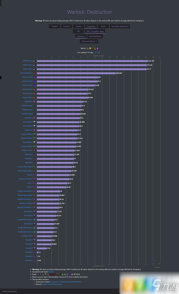 魔兽世界8.3毁灭术腐蚀值多少好 毁灭术腐蚀值推荐