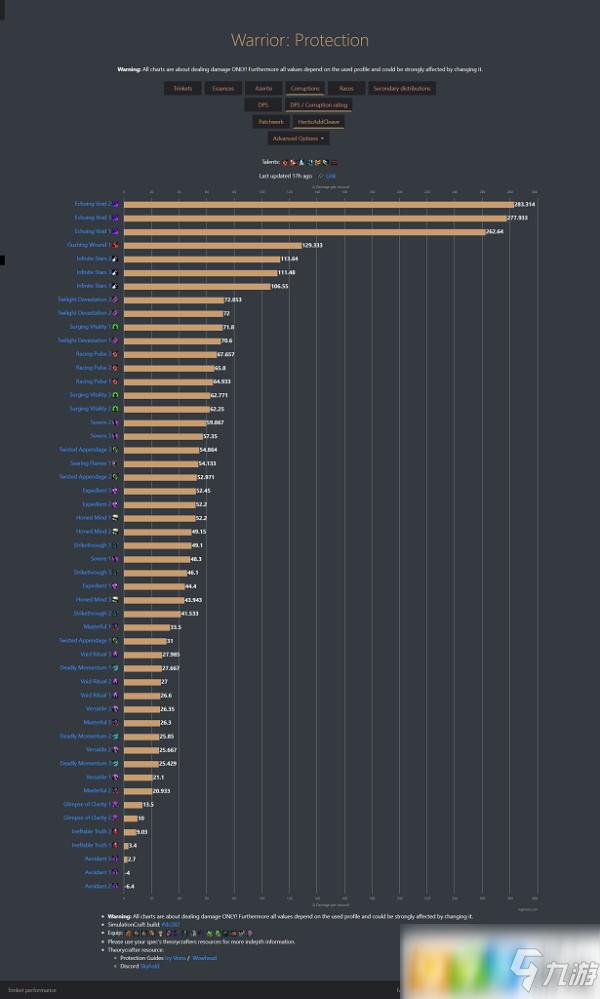 魔兽世界8.3防战腐蚀值多少好 防战腐蚀值推荐