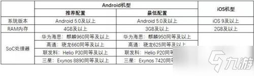 《风云岛行动》手机机型配置推荐