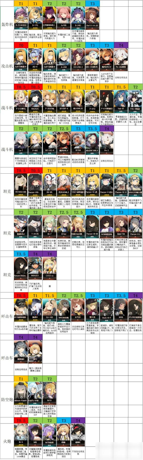 灰烬战线角色排行榜 全角色强度排行榜一览