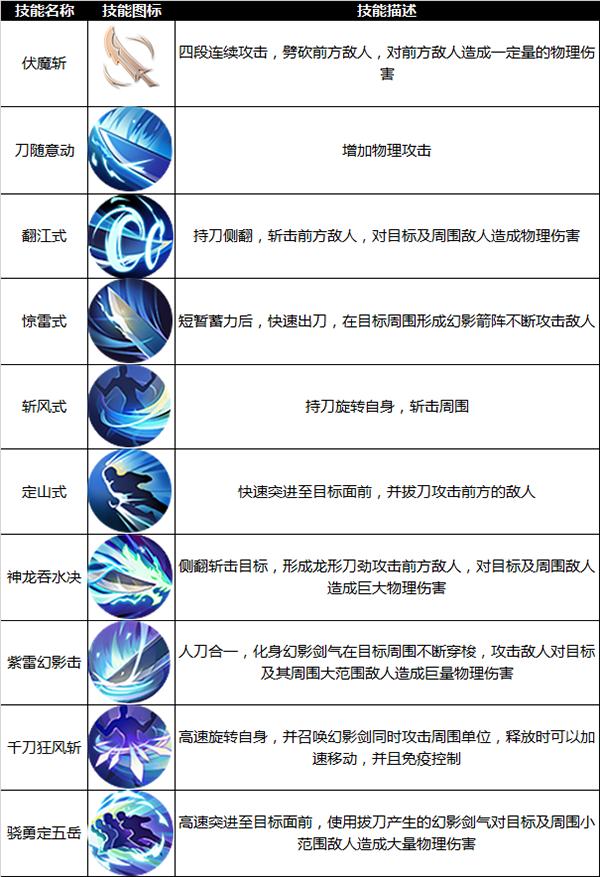[九州天空城3d手游]九州天空城3D游侠怎么样 游侠技能玩法介绍