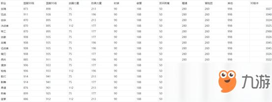 《DNF》全职业90版本无红字毕业面板属性排名 90版本无红字毕业面板属性谁最强