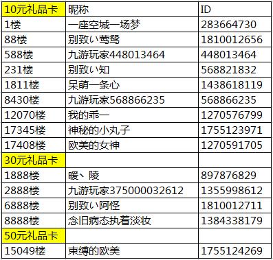 7.12《契约勇士》公测活动开奖名单