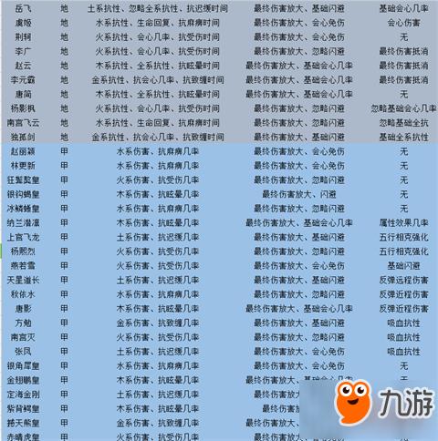 剑侠情缘手游门客系统全揭秘 门客属性大揭秘