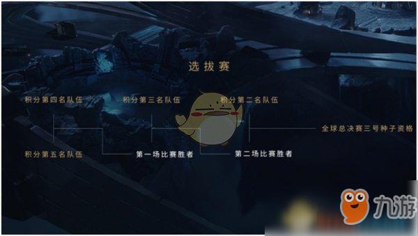 《LOL》全球S8总决赛赛程时间表 S8入围赛规则介绍