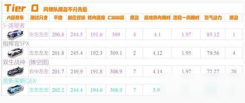 《qq飞车手游》a车排行榜怎么样 最新a车排名分析