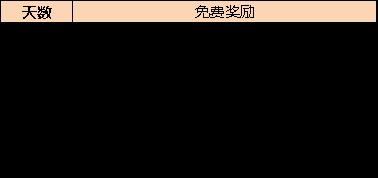 《命运战歌》约惠520活动攻略