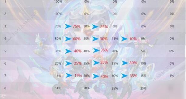 云顶之弈10.12赌剑流怎么玩 10.12赌剑流六剑劫阵容攻略[多图]