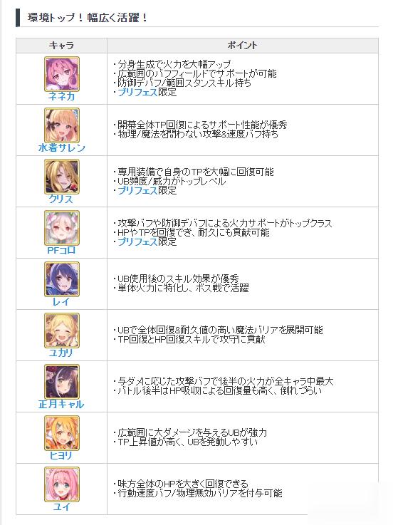 公主连结最新2020节奏榜(7月)