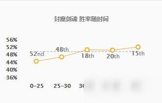 《LOL》永恩韩服实时胜率介绍