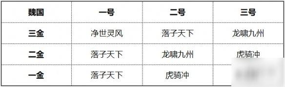 《少年三国志2》净世灵风兵符怎么样 紫金兵符净世灵风解析