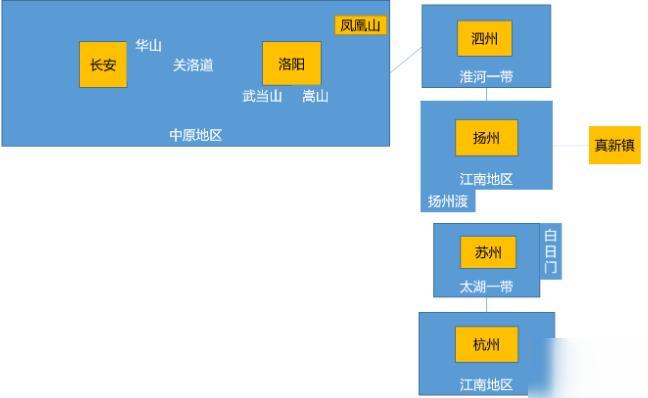 我来自江湖扬州任务详解
