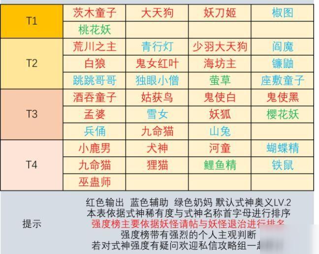 阴阳师妖怪屋式神推荐 2020式神培养推荐