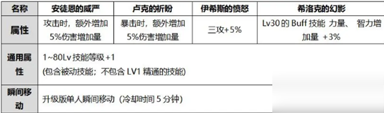 《DNF》2020男柔道国庆光环选择推荐