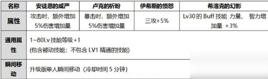 《DNF》2020男街霸国庆光环选择推荐